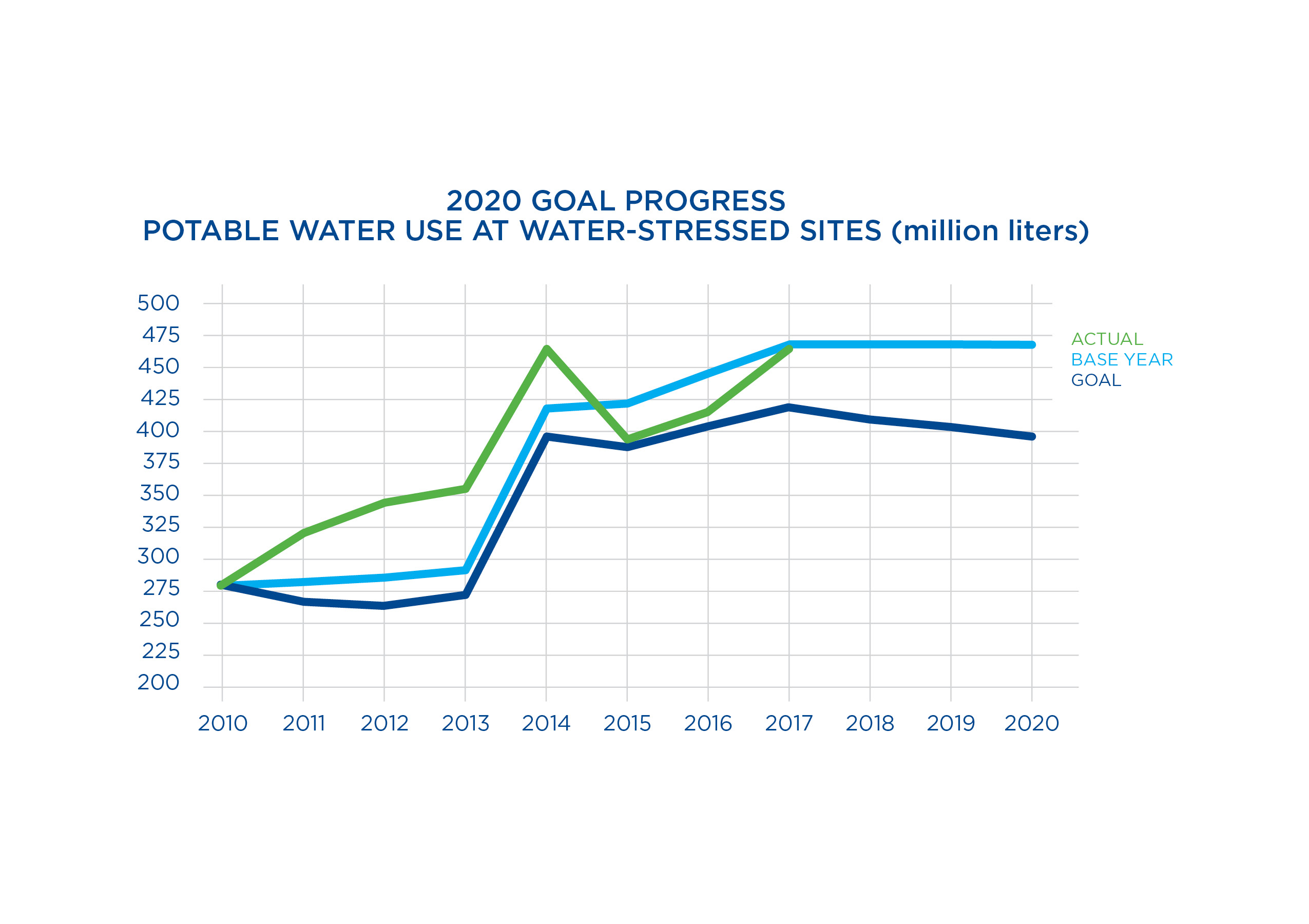 Chart of 2020 goal progress for potable water use at water-stressed sites