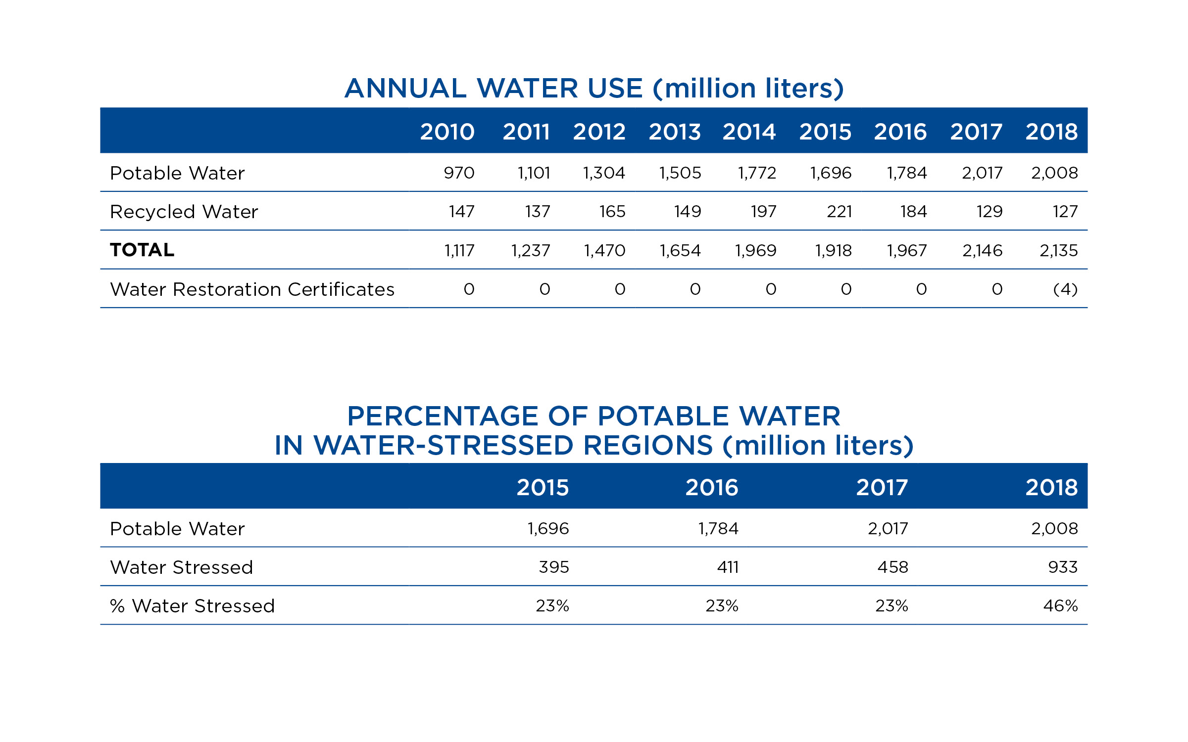 water consumption chart