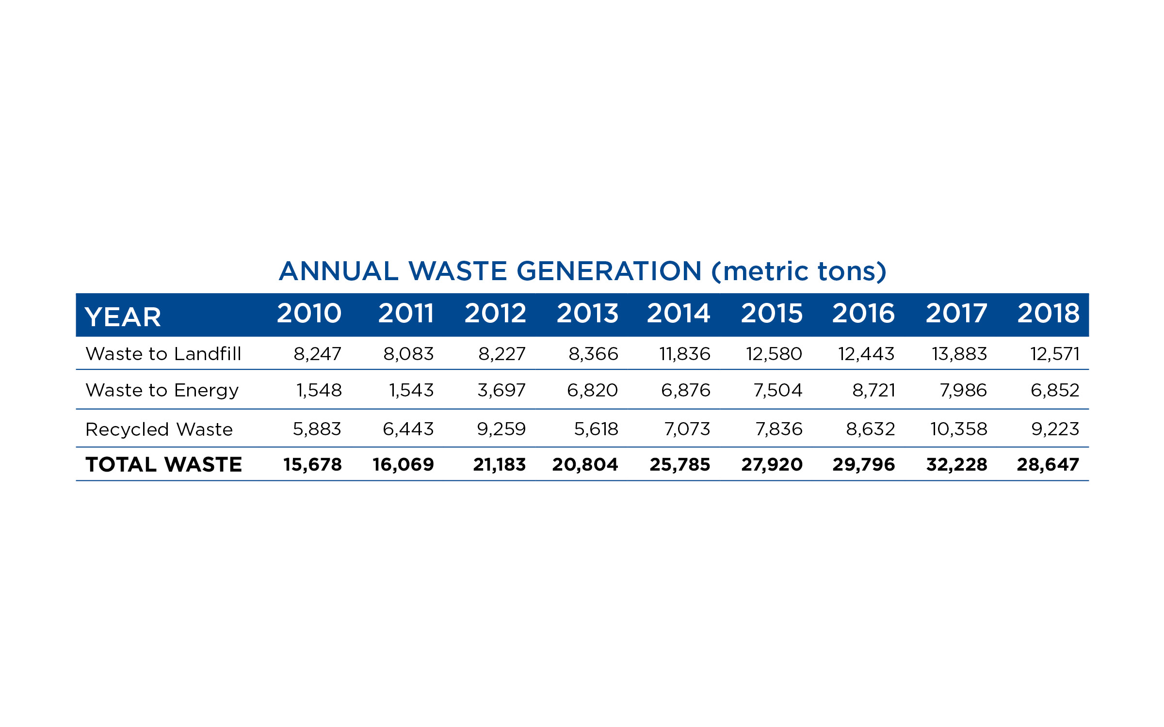 waste generation charts