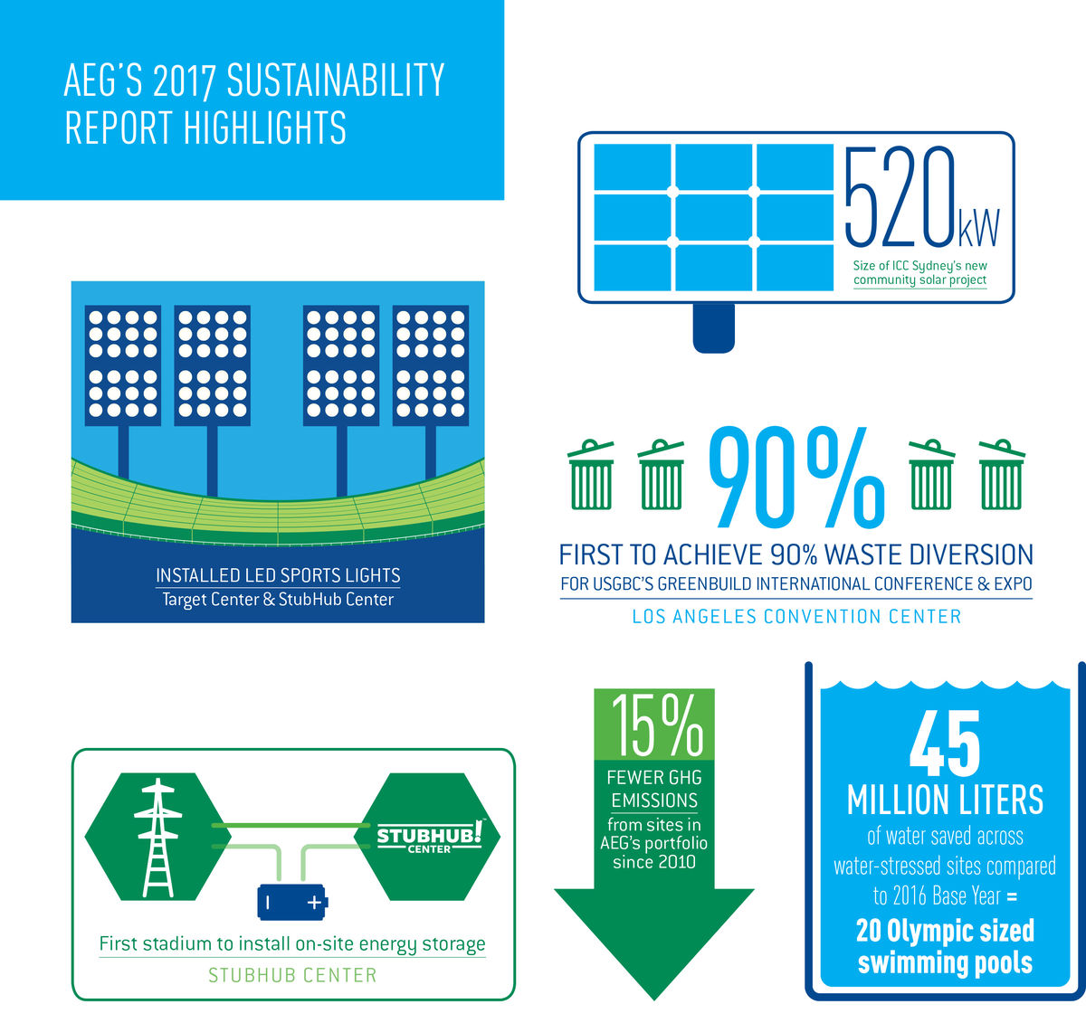 An infographic from AEG's sixth annual sustainability report details report highlights and the company's progress toward its 2020 Environmental Goals.