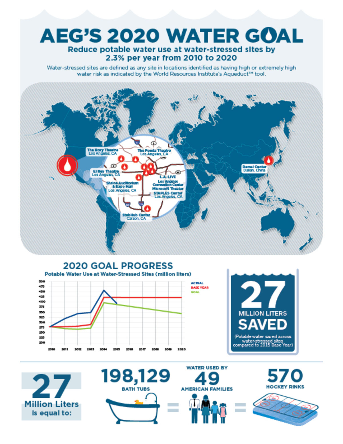 AEG outlines its 2020 Water Goal to reduce potable water use at water-stressed sites by 2.3% per year from 2010 to 2020 with an infographic illustrating 27 million liters of potable water saved compared to 2015 Base Year.