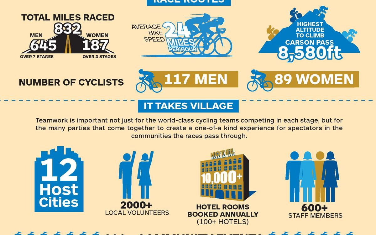 The Amgen Tour of California 2018 Infographic higlights what to expect during this year's race including racing a total of 832 miles between 117 male and 89 female athletes.